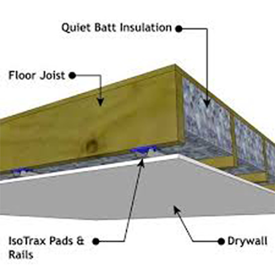 Floor Sound Proofing System